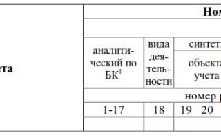 Применение косгу в 2019 году таблица